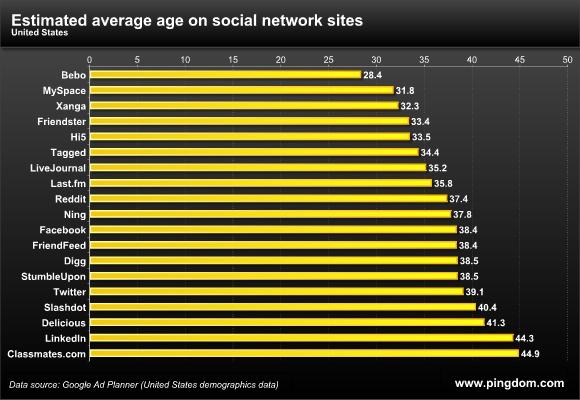 средний возраст аудитории Твиттера