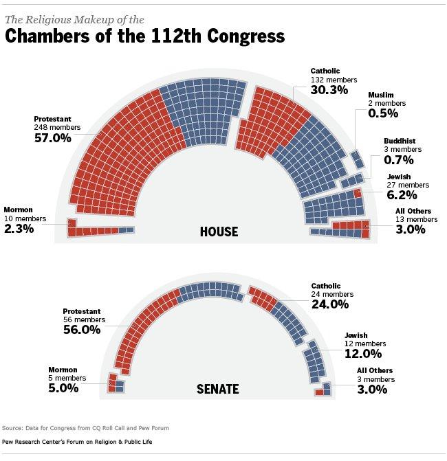 В Конгрессе США продолжают преобладать протестанты