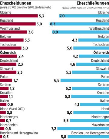 Россия вторая в Европе по числу разводов