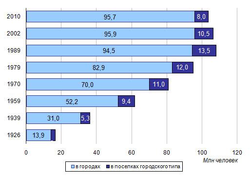 В России прекратился рост урбанизации