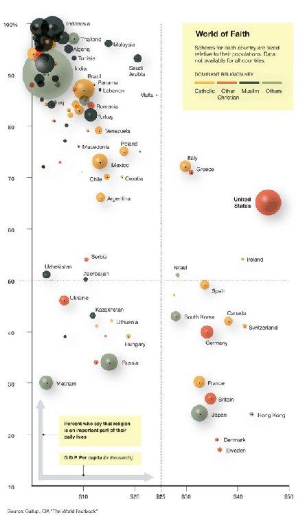 График дня: меньше религиозности – лучше жизнь