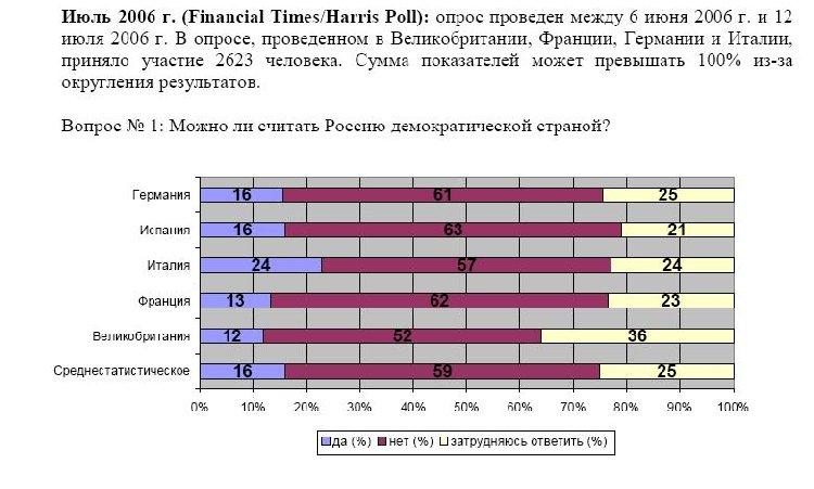 Европейская социология о роли Путина и месте России