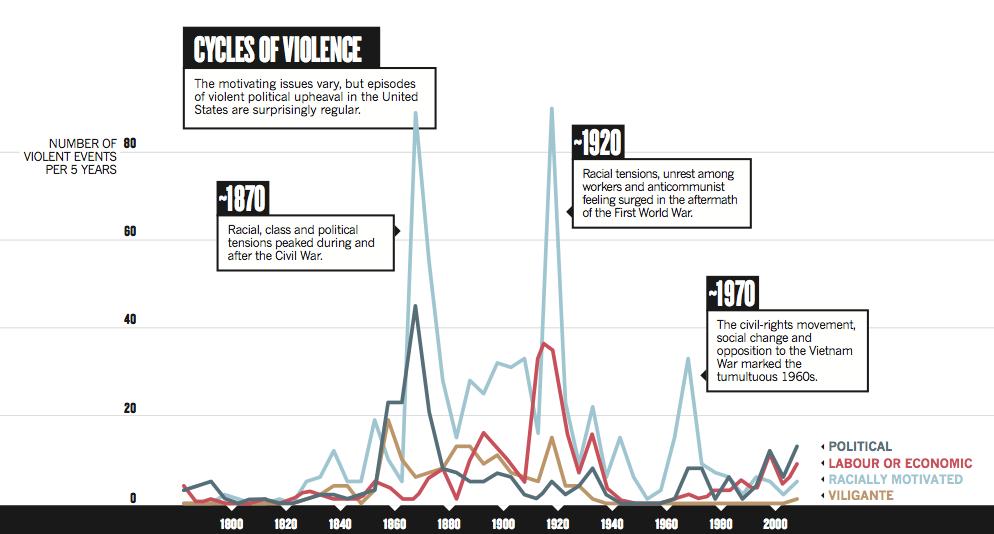 Циклы насилия в США и пути их преодоления