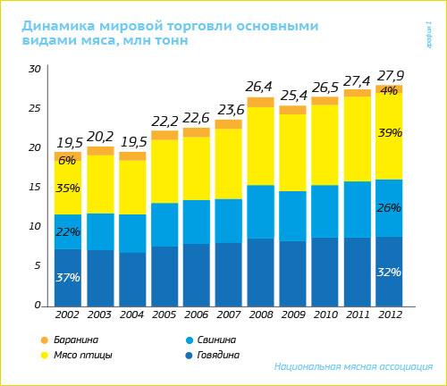 Сколько потребляют хлеба в россии