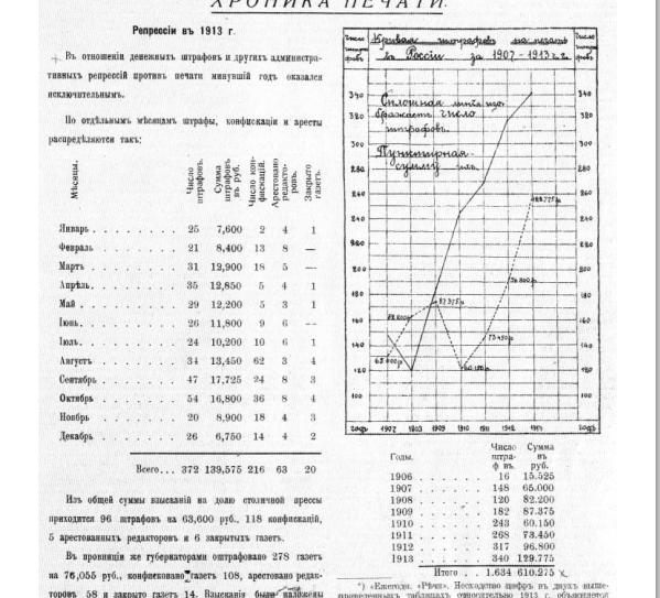 Таблица дня: пик гонений на СМИ пришёлся на 1913 год