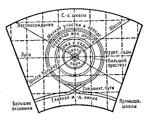 Русская утопия — «город-сад Барнаул»