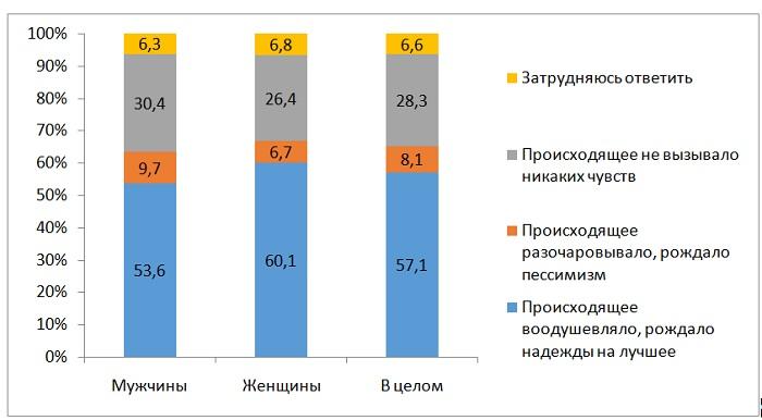 выборы-3