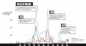 сша-график-преступность