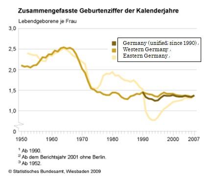 немцы-рождаемость